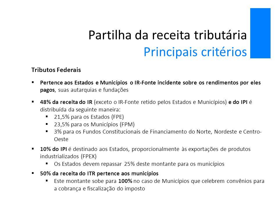 Partilha da receita tributária Principais critérios Tributos Federais  Pertence aos Estados e Municípios o IR-Fonte incidente sobre os rendimentos po
