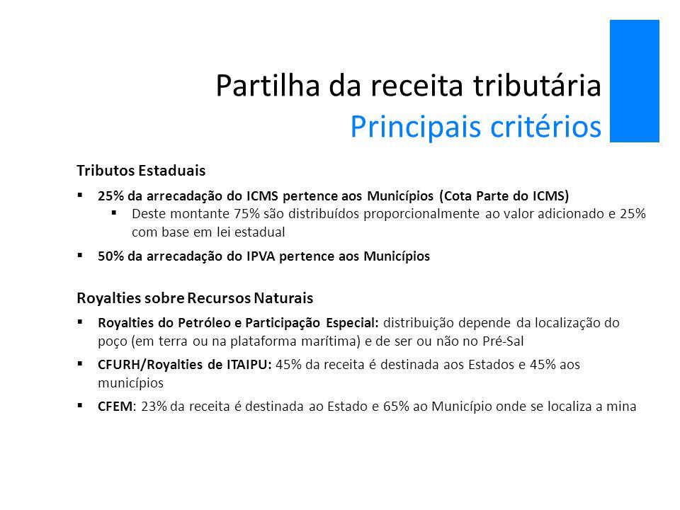 Partilha da receita tributária Principais critérios Tributos Estaduais  25% da arrecadação do ICMS pertence aos Municípios (Cota Parte do ICMS)  Des