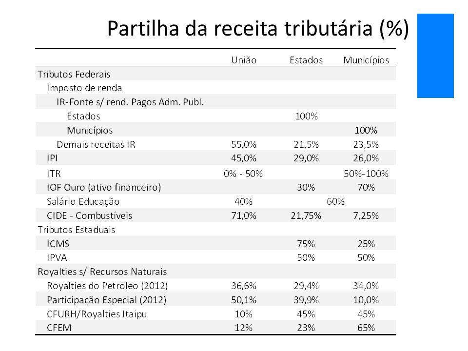 Partilha da receita tributária (%)