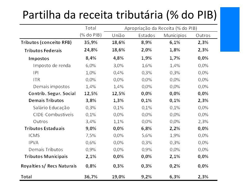Partilha da receita tributária (% do PIB)