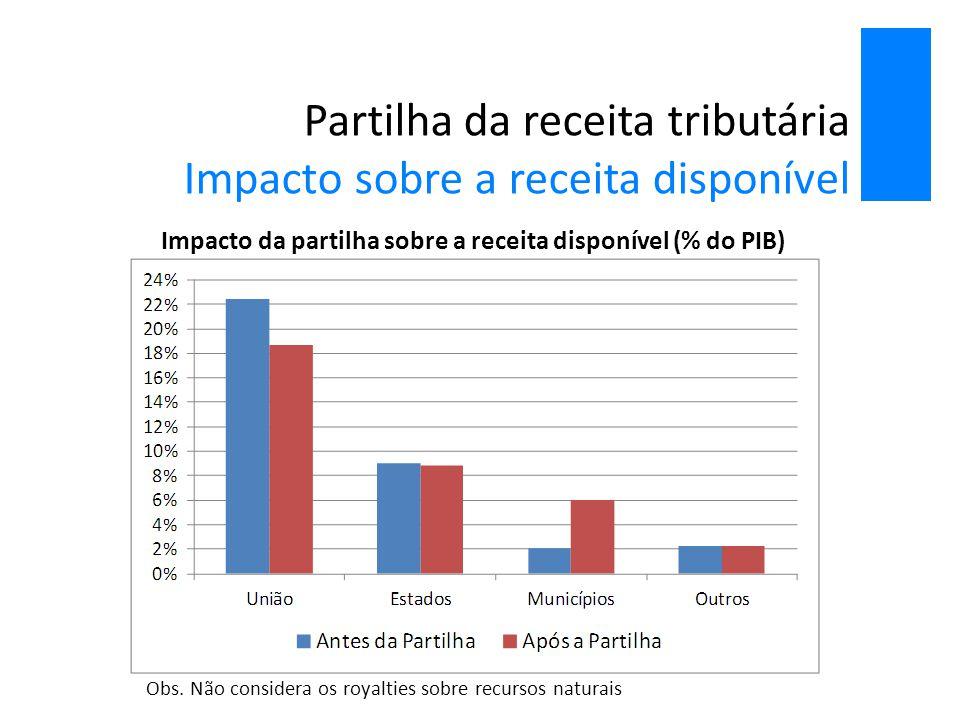 Partilha da receita tributária Impacto sobre a receita disponível Impacto da partilha sobre a receita disponível (% do PIB) Obs. Não considera os roya
