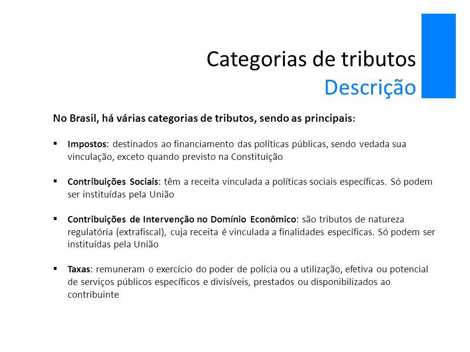 Categorias de tributos Descrição No Brasil, há várias categorias de tributos, sendo as principais :  Impostos: destinados ao financiamento das políti