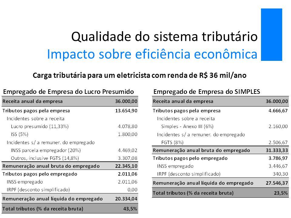 Qualidade do sistema tributário Impacto sobre eficiência econômica Carga tributária para um eletricista com renda de R$ 36 mil/ano