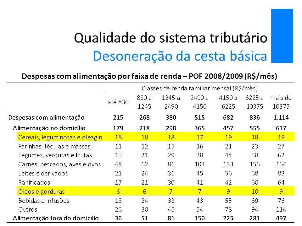 Qualidade do sistema tributário Desoneração da cesta básica Despesas com alimentação por faixa de renda – POF 2008/2009 (R$/mês)