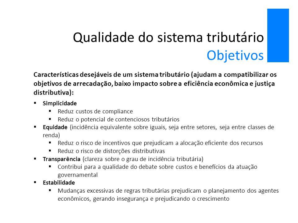 Qualidade do sistema tributário Objetivos Características desejáveis de um sistema tributário (ajudam a compatibilizar os objetivos de arrecadação, ba