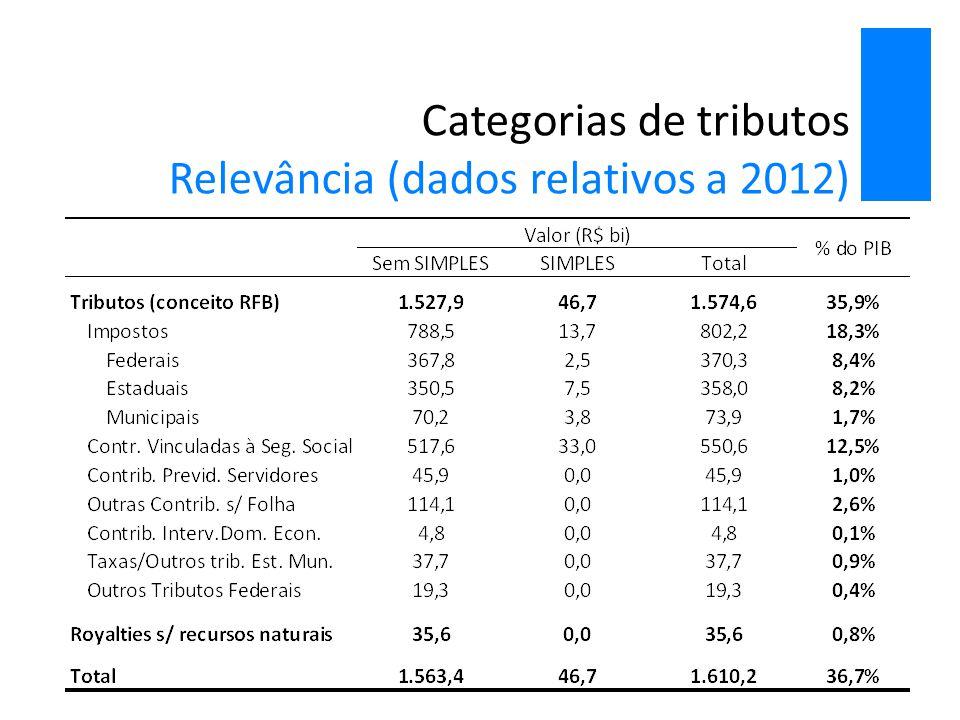 Bases de incidência Classificação adotada pela RFB Usualmente os tributos são classificados por suas bases de incidência:  Renda: Incidem sobre a renda do trabalho ou do capital (lucros, juros, aluguéis etc.).