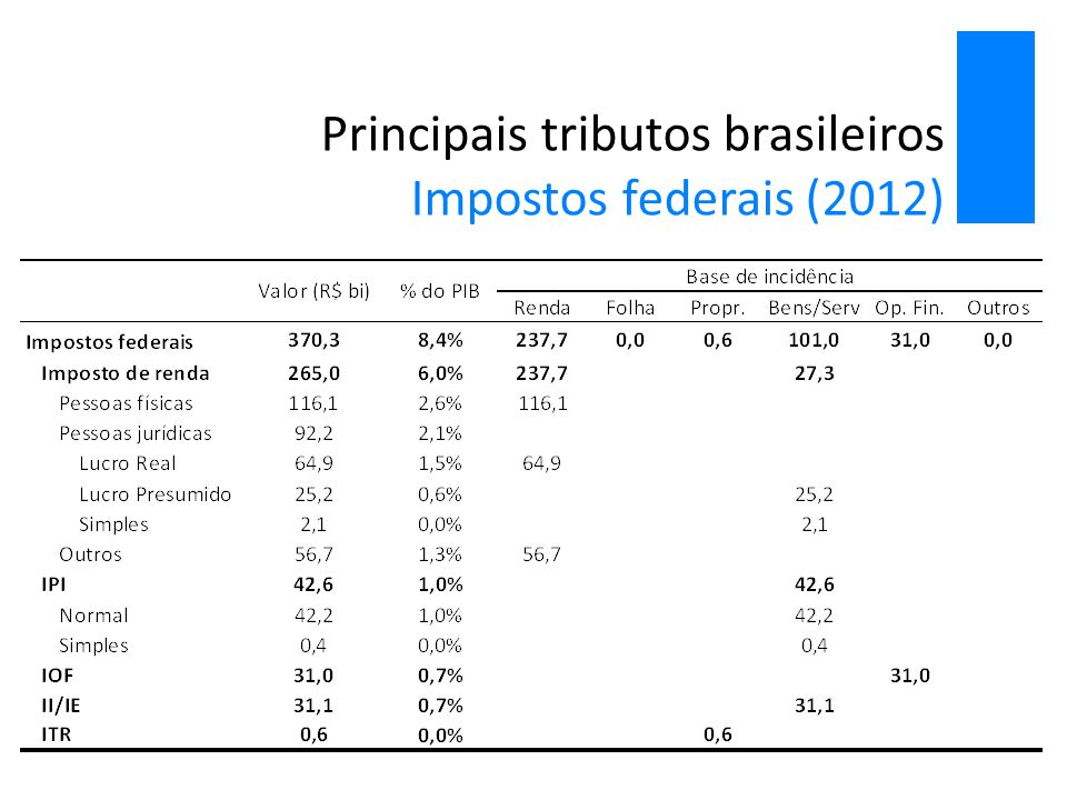 Comparação internacional por base de incidência Carga tributária por base de incidência (% do Total) Fonte: OCDE e RFB.