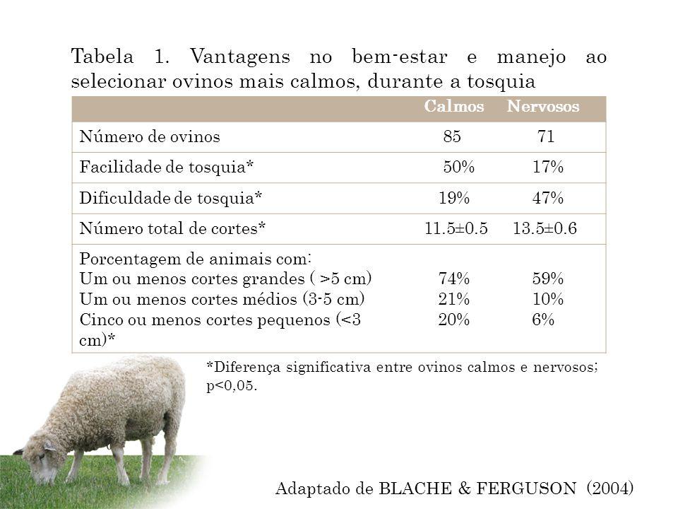Calmos Nervosos Número de ovinos 85 71 Facilidade de tosquia* 50% 17% Dificuldade de tosquia* 19% 47% Número total de cortes* 11.5±0.5 13.5±0.6 Porcen