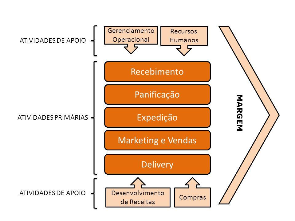 Recebimento Panificação Expedição Marketing e Vendas Delivery Desenvolvimento de Receitas Compras Gerenciamento Operacional Recursos Humanos ATIVIDADE