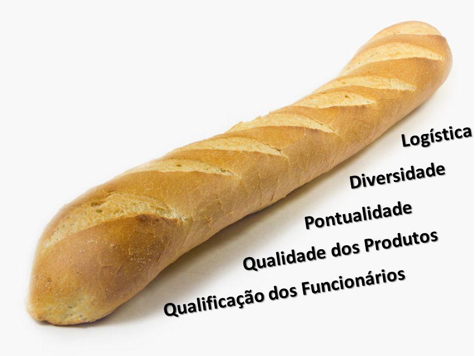 Qualificação dos Funcionários Pontualidade Diversidade Logística Qualidade dos Produtos