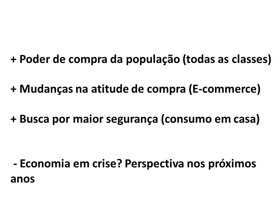 + Poder de compra da população (todas as classes) + Mudanças na atitude de compra (E-commerce) + Busca por maior segurança (consumo em casa) - Economi