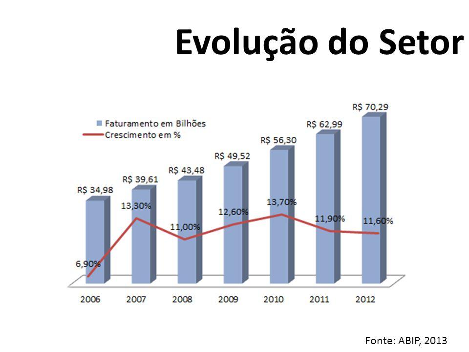 Evolução do Setor Fonte: ABIP, 2013