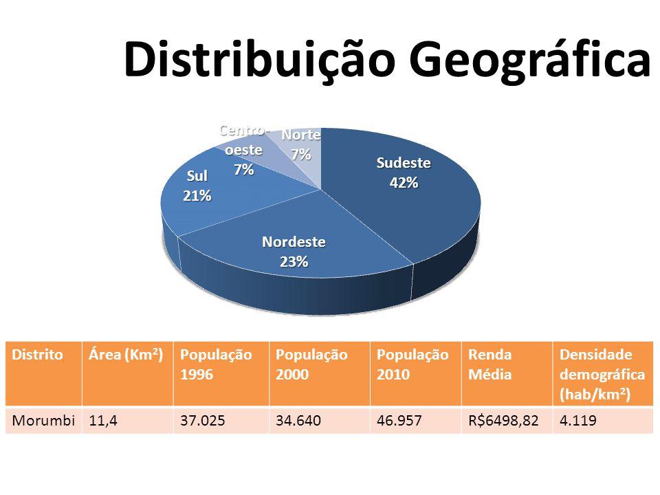 DistritoÁrea (Km 2 )População 1996 População 2000 População 2010 Renda Média Densidade demográfica (hab/km 2 ) Morumbi11,437.02534.64046.957R$6498,824