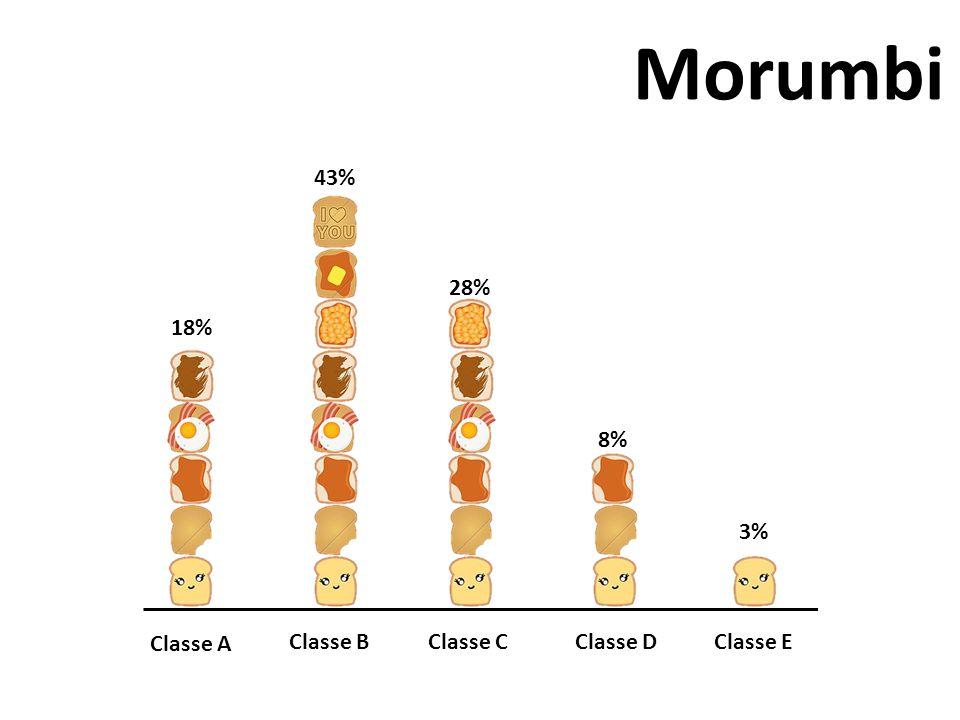 Morumbi Classe A Classe BClasse CClasse DClasse E 3% 8% 28% 43% 18%