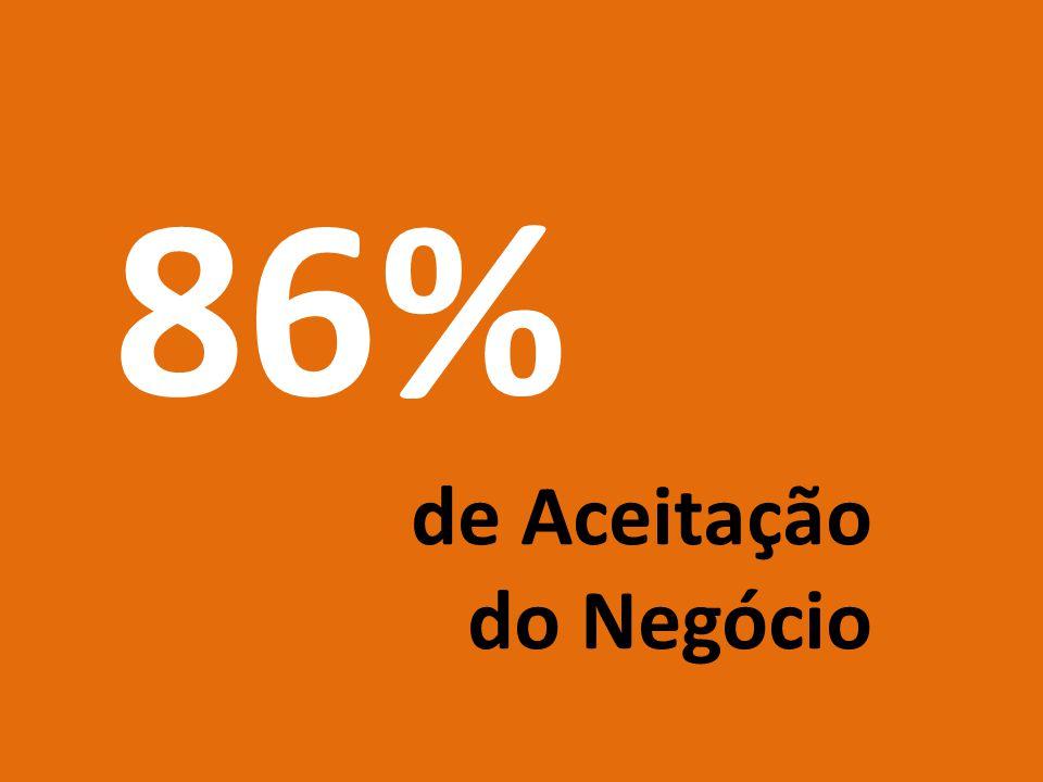 86% de Aceitação do Negócio