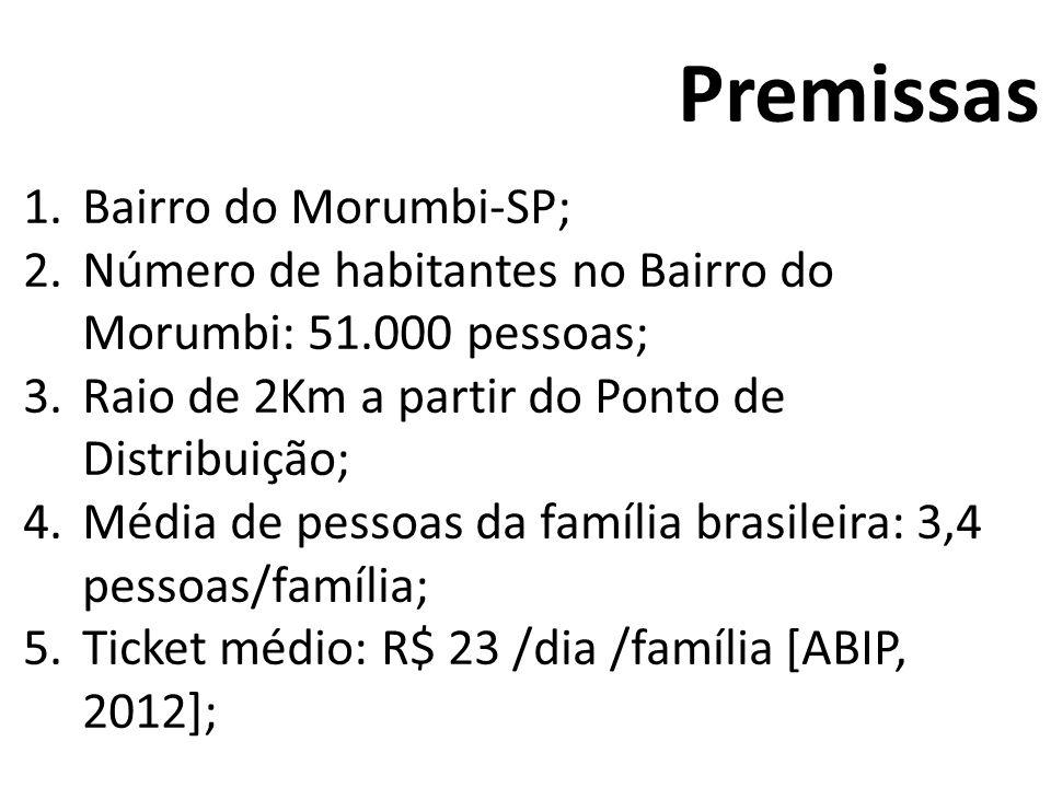 1.Bairro do Morumbi-SP; 2.Número de habitantes no Bairro do Morumbi: 51.000 pessoas; 3.Raio de 2Km a partir do Ponto de Distribuição; 4.Média de pesso