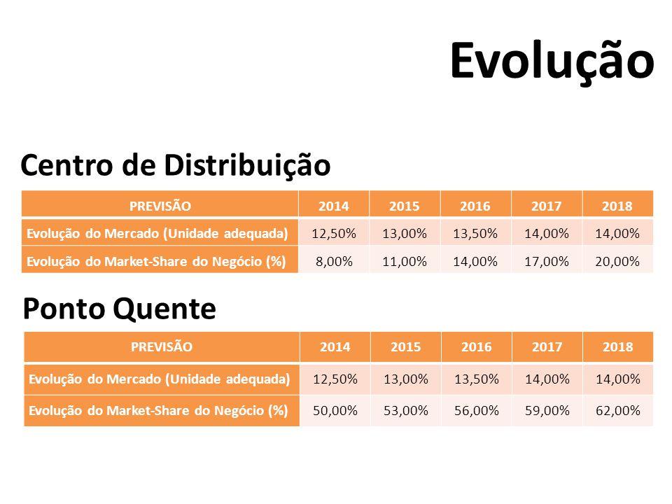 Evolução Centro de Distribuição Ponto Quente PREVISÃO20142015201620172018 Evolução do Mercado (Unidade adequada)12,50%13,00%13,50%14,00% Evolução do M