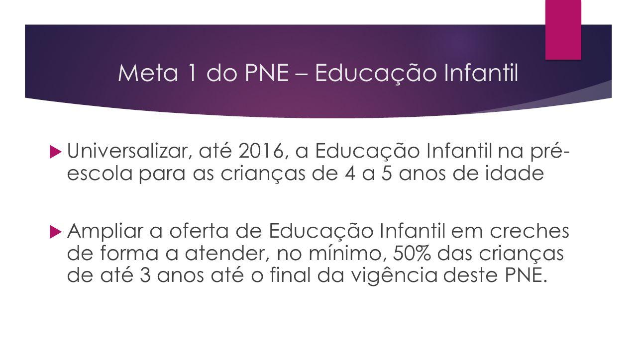 Meta 1 do PNE – Educação Infantil  Universalizar, até 2016, a Educação Infantil na pré- escola para as crianças de 4 a 5 anos de idade  Ampliar a of
