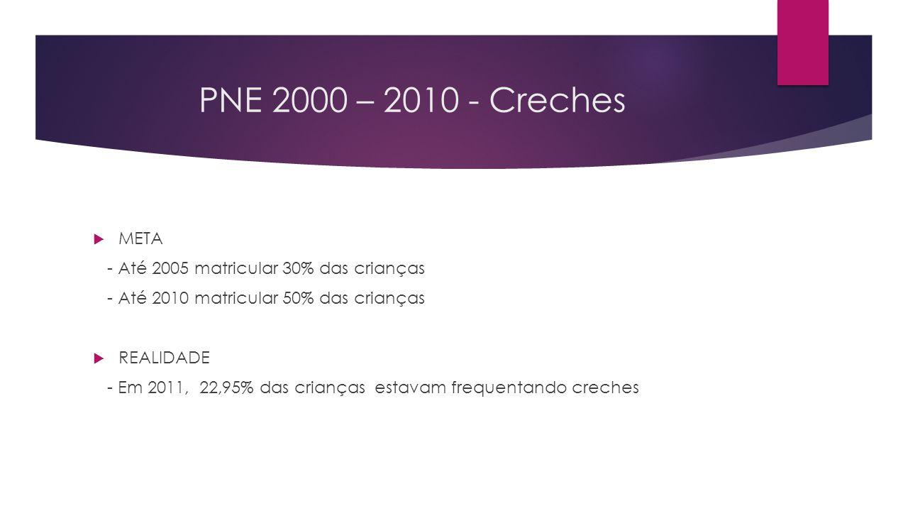 PNE 2000 – 2010 - Creches  META - Até 2005 matricular 30% das crianças - Até 2010 matricular 50% das crianças  REALIDADE - Em 2011, 22,95% das crian