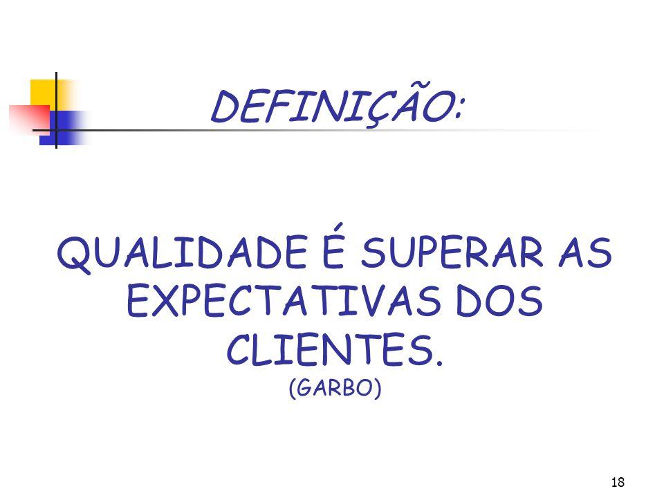 17 GESTÃO DA QUALIDADE Deming, Garbo ir além das o cliente necessidades não sabe o que quer treinamento