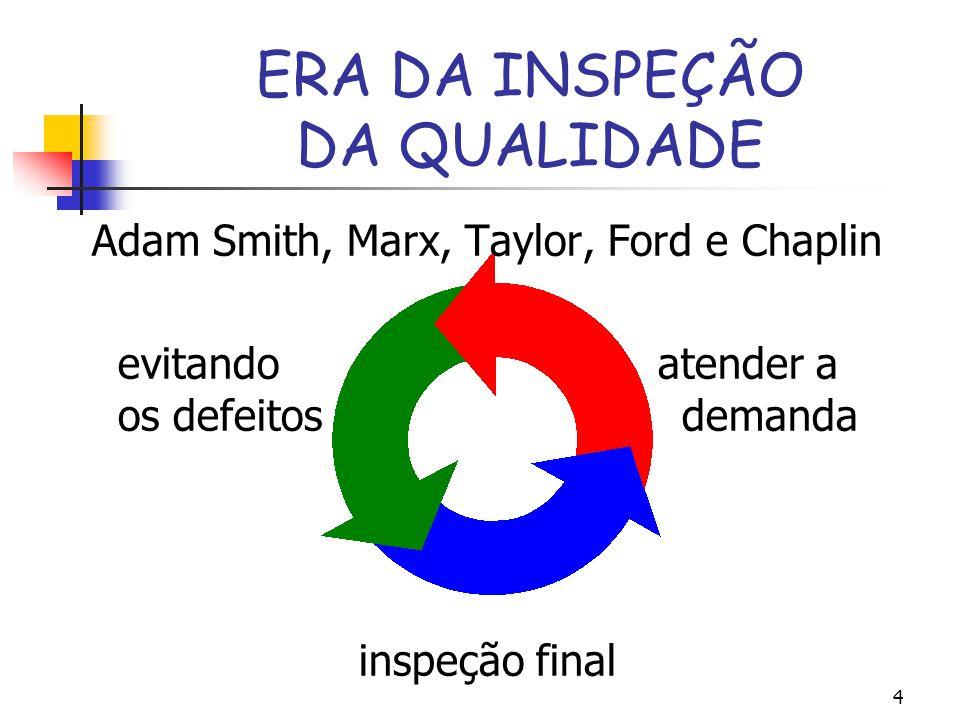 4 ERA DA INSPEÇÃO DA QUALIDADE Adam Smith, Marx, Taylor, Ford e Chaplin evitando atender a os defeitos demanda inspeção final