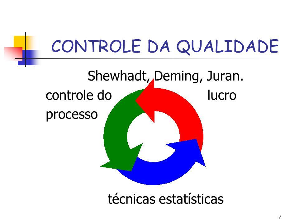 7 CONTROLE DA QUALIDADE Shewhadt, Deming, Juran. controle do lucro processo técnicas estatísticas