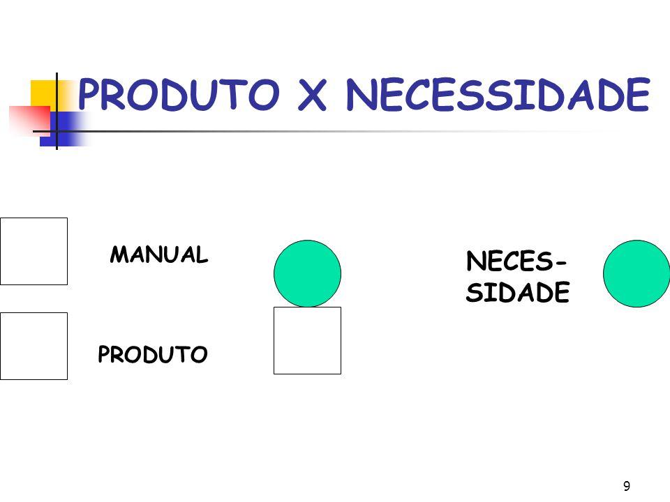 9 PRODUTO X NECESSIDADE MANUAL M ANUAL PRODUT O NECES- SIDADE PRODUTO