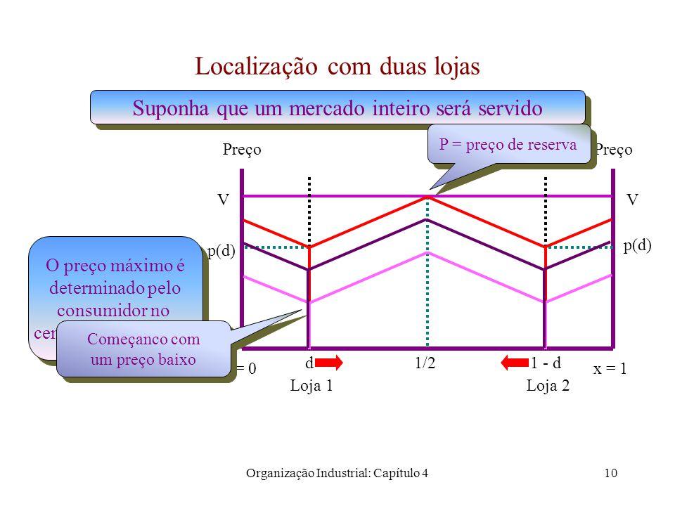 Organização Industrial: Capítulo 411 Localização com duas lojas Preço x = 1 VV Loja 1 Loja 2 V - t/4 Lucro de cada loja Lucro de cada loja c c x = 0