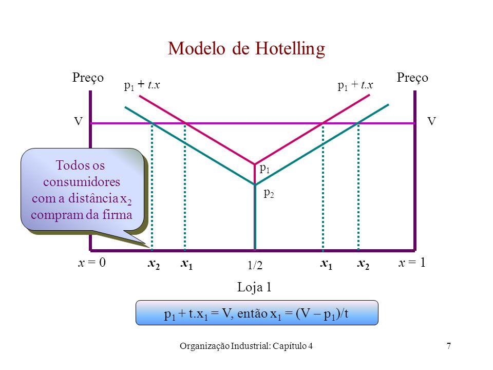 Organização Industrial: Capítulo 48 O modelo de Hotelling Suponha que todos os consumidores são servidos ao preço p.