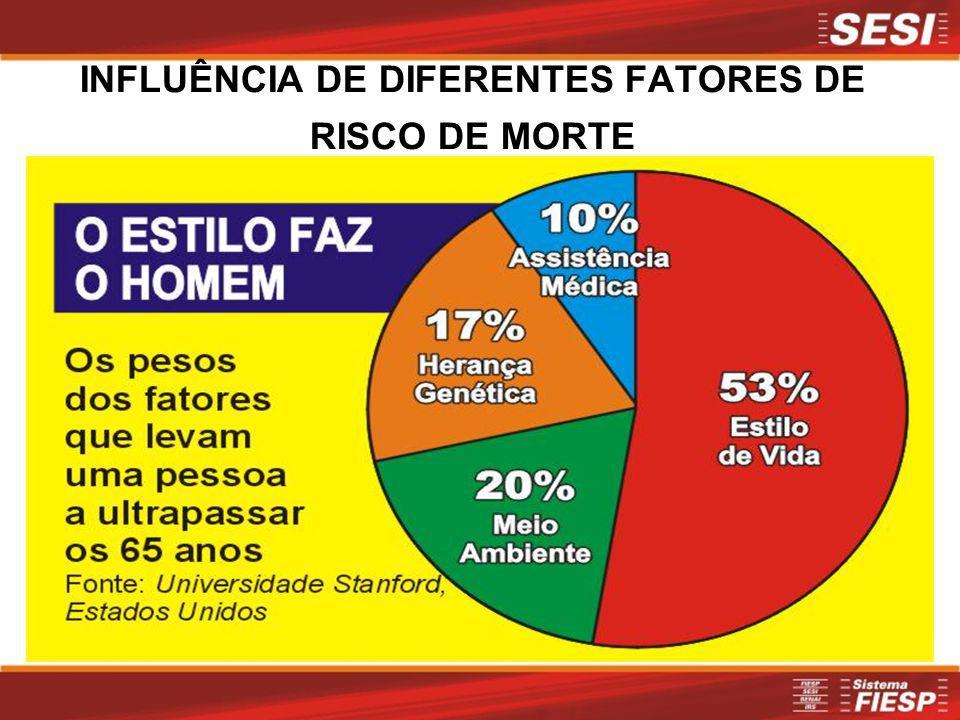 INFLUÊNCIA DE DIFERENTES FATORES DE RISCO DE MORTE