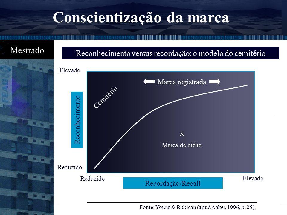 É a presença da marca na mente dos consumidores, que é medida de acordo com as diferentes formas como os consumidores recordam de uma marca, variando