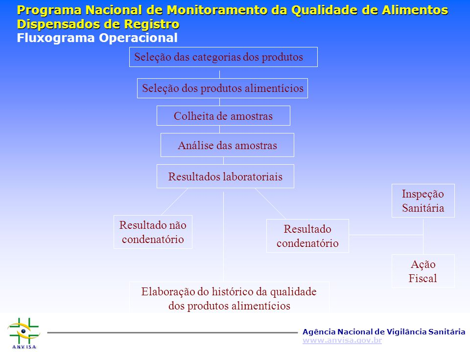 Agência Nacional de Vigilância Sanitária www.anvisa.gov.br Programa Nacional de Monitoramento da Qualidade de Alimentos Dispensados de Registro Respon