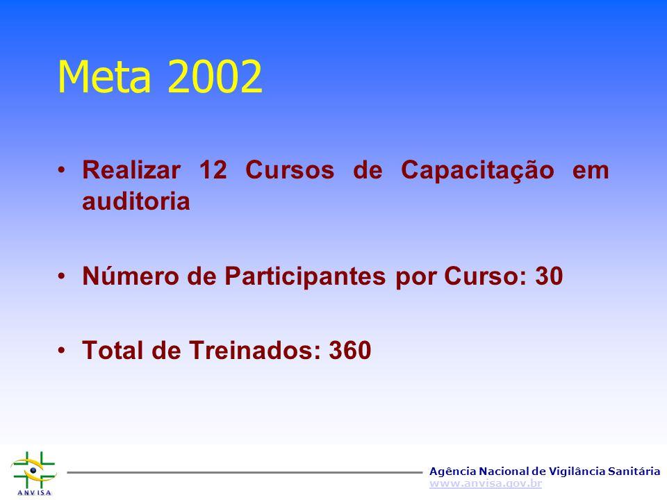 Agência Nacional de Vigilância Sanitária www.anvisa.gov.br Meta 2002 Realizar 20 Cursos de Capacitação em GMP (BPF) e SSOP (PPHO) Número de Participan