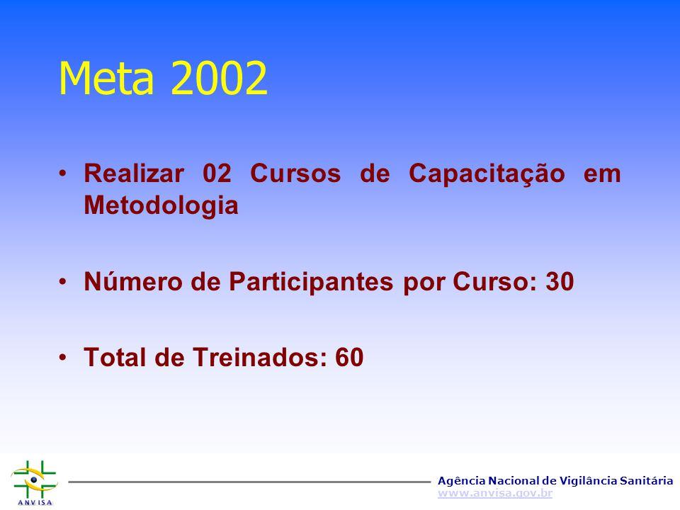 Agência Nacional de Vigilância Sanitária www.anvisa.gov.br Meta 2002 Realizar 12 Cursos de Capacitação em auditoria Número de Participantes por Curso: