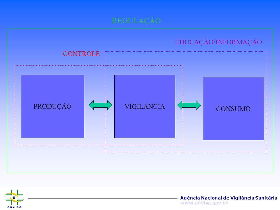 Agência Nacional de Vigilância Sanitária www.anvisa.gov.br PRODUTOS E SERVIÇOS SUJEITOS A VIGILÂNCIA SANITÁRIA VI - equipamentos e materiais médico-ho