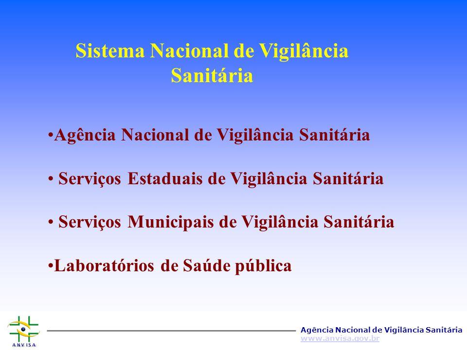 Agência Nacional de Vigilância Sanitária www.anvisa.gov.br PRODUÇÃOVIGILÂNCIA CONSUMO CONTROLE EDUCAÇÃO/INFORMAÇÃO REGULAÇÃO