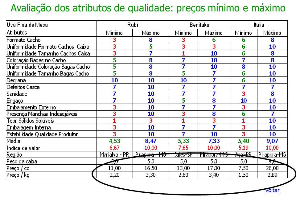 Avaliação dos atributos de qualidade: preços mínimo e máximo Voltar