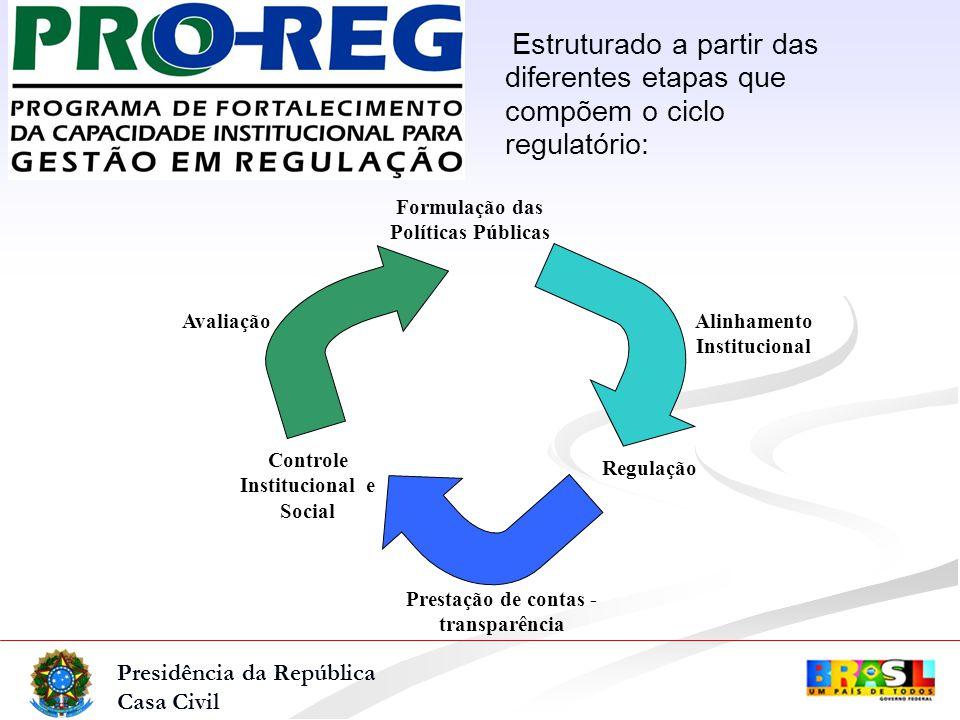 Presidência da República Casa Civil Estruturado a partir das diferentes etapas que compõem o ciclo regulatório: Formulação das Políticas Públicas Alinhamento Institucional Regulação Controle Institucional e Social Avaliação Prestação de contas - transparência