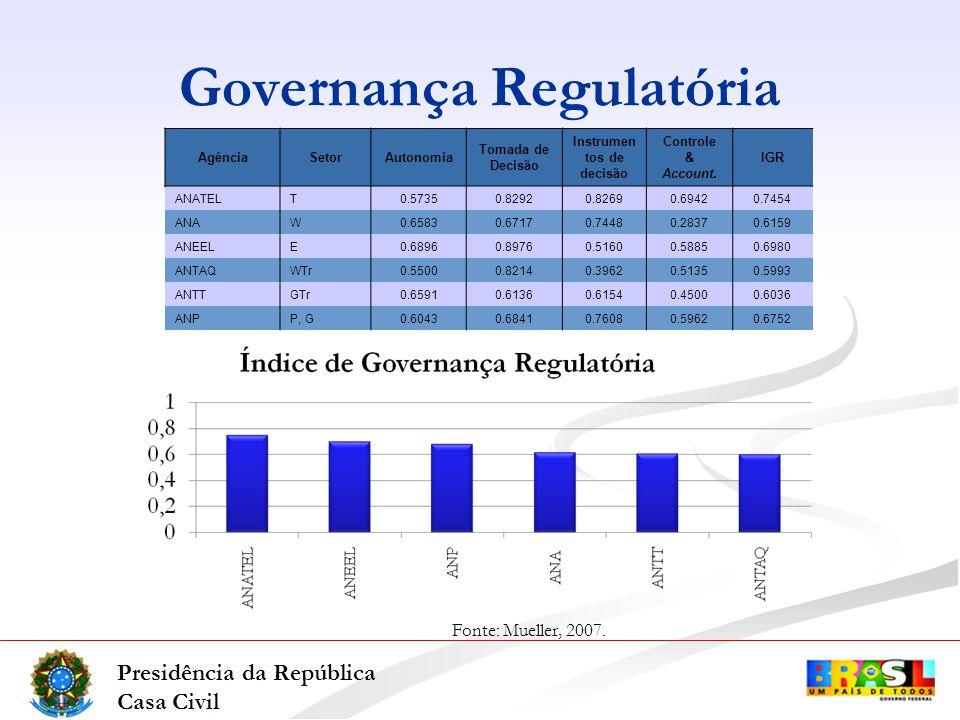 Presidência da República Casa Civil AgênciaSetorAutonomia Tomada de Decisão Instrumen tos de decisão Controle & Account.