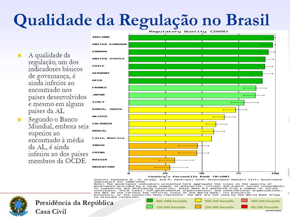 Presidência da República Casa Civil Qualidade da Regulação no Brasil A qualidade da regulação, um dos indicadores básicos de governança, é ainda inferior ao encontrado nos países desenvolvidos e mesmo em alguns países da AL Segundo o Banco Mundial, embora seja superior ao encontrado à média da AL, é ainda inferior ao dos países membros da OCDE