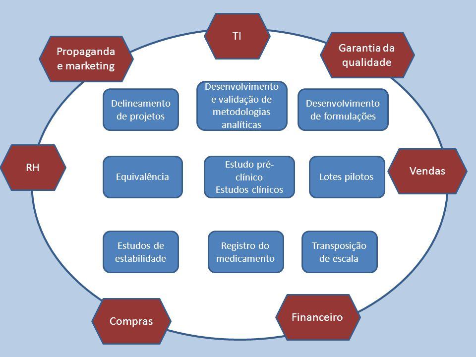 Delineamento de projetos Desenvolvimento e validação de metodologias analíticas Desenvolvimento de formulações Estudos de estabilidade Lotes pilotos R