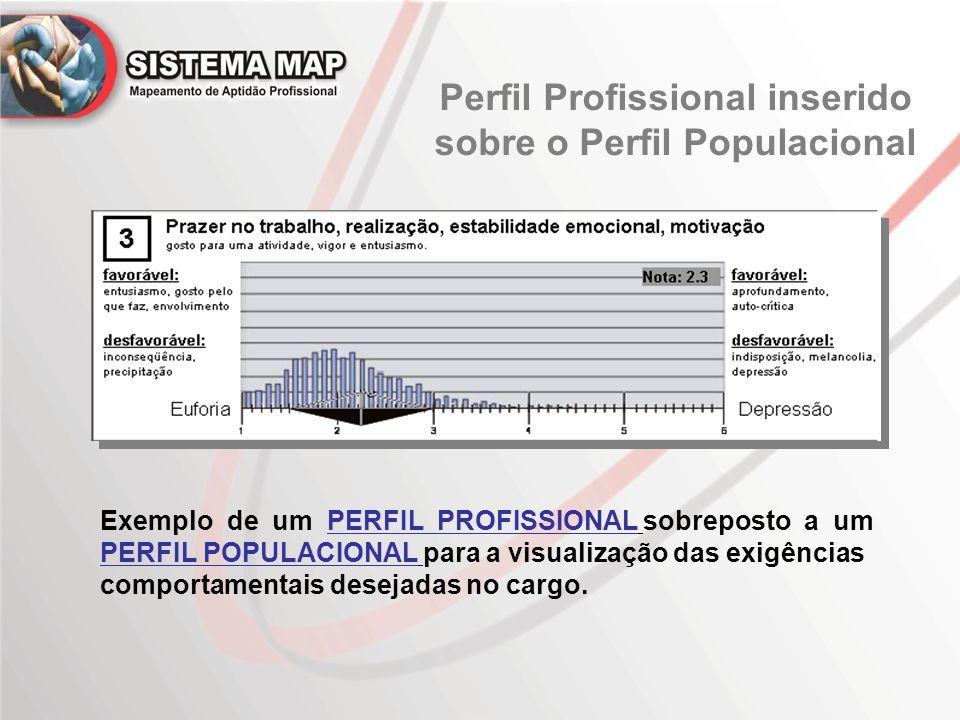 Perfil Profissional inserido sobre o Perfil Populacional Exemplo de um PERFIL PROFISSIONAL sobreposto a um PERFIL POPULACIONAL para a visualização das exigências comportamentais desejadas no cargo.