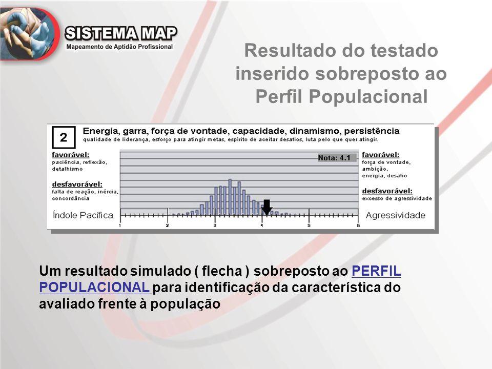 Resultado do testado inserido sobreposto ao Perfil Populacional Um resultado simulado ( flecha ) sobreposto ao PERFIL POPULACIONAL para identificação da característica do avaliado frente à população
