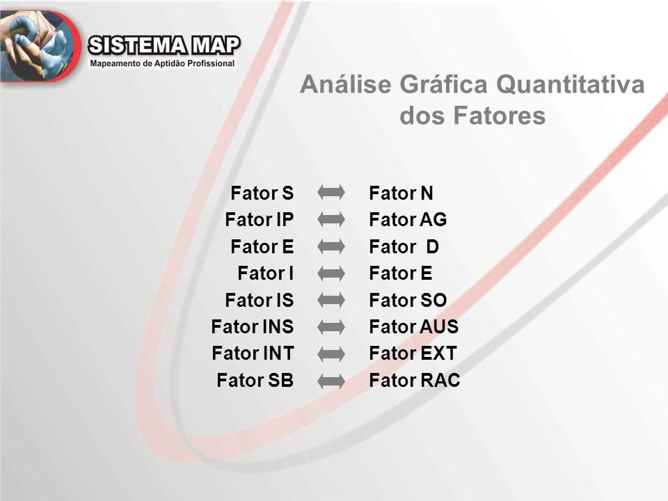 Análise Gráfica Quantitativa dos Fatores Fator N Fator AG Fator D Fator E Fator SO Fator AUS Fator EXT Fator RAC Fator S Fator IP Fator E Fator I Fator IS Fator INS Fator INT Fator SB