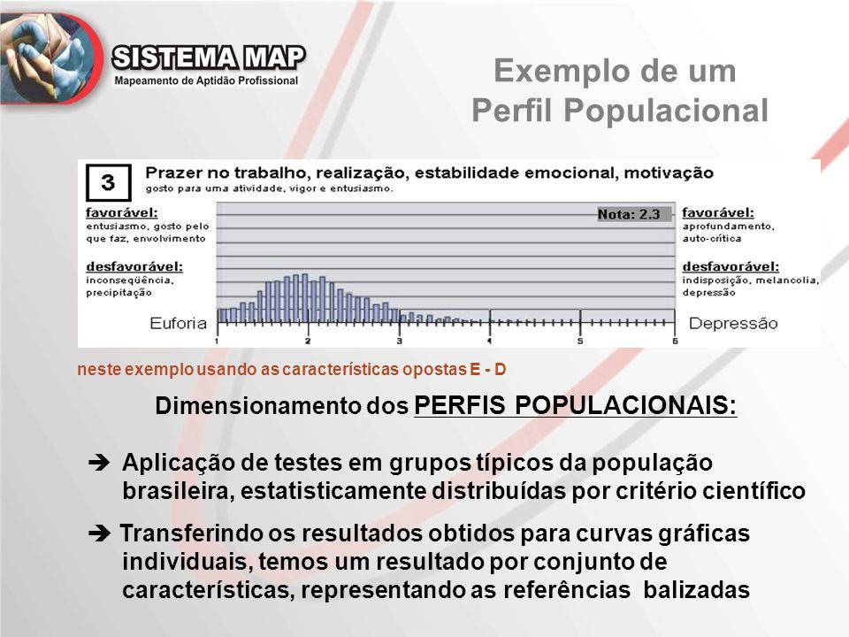 Exemplo de um Perfil Populacional Dimensionamento dos PERFIS POPULACIONAIS:  Aplicação de testes em grupos típicos da população brasileira, estatisti