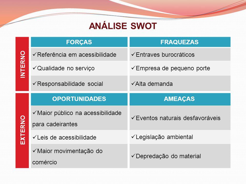 ANÁLISE SWOT INTERNO FORÇASFRAQUEZAS Referência em acessibilidade Entraves burocráticos Qualidade no serviço Empresa de pequeno porte Responsabilidade