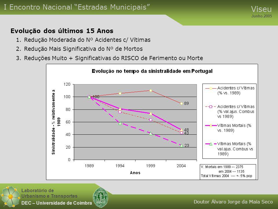 Laboratório de Urbanismo e Transportes DEC – Universidade de Coimbra Evolução dos últimos 15 Anos 1.Redução Moderada do Nº Acidentes c/ Vítimas 2.Redu