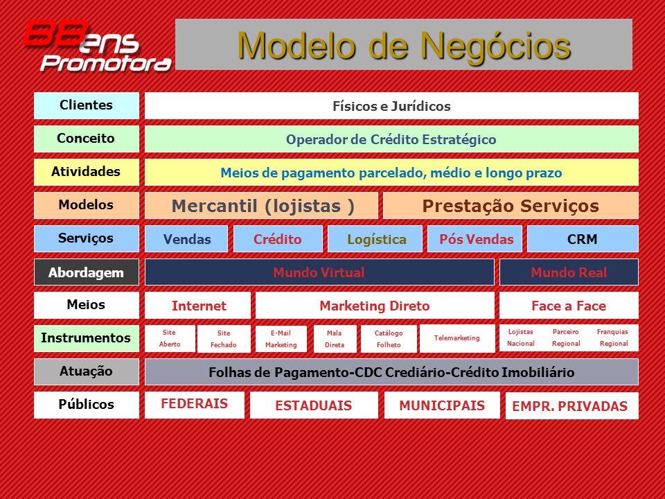 Modelo de Negócios ESTADUAIS FEDERAIS Meios de pagamento parcelado, médio e longo prazo Físicos e Jurídicos Operador de Crédito Estratégico Prestação