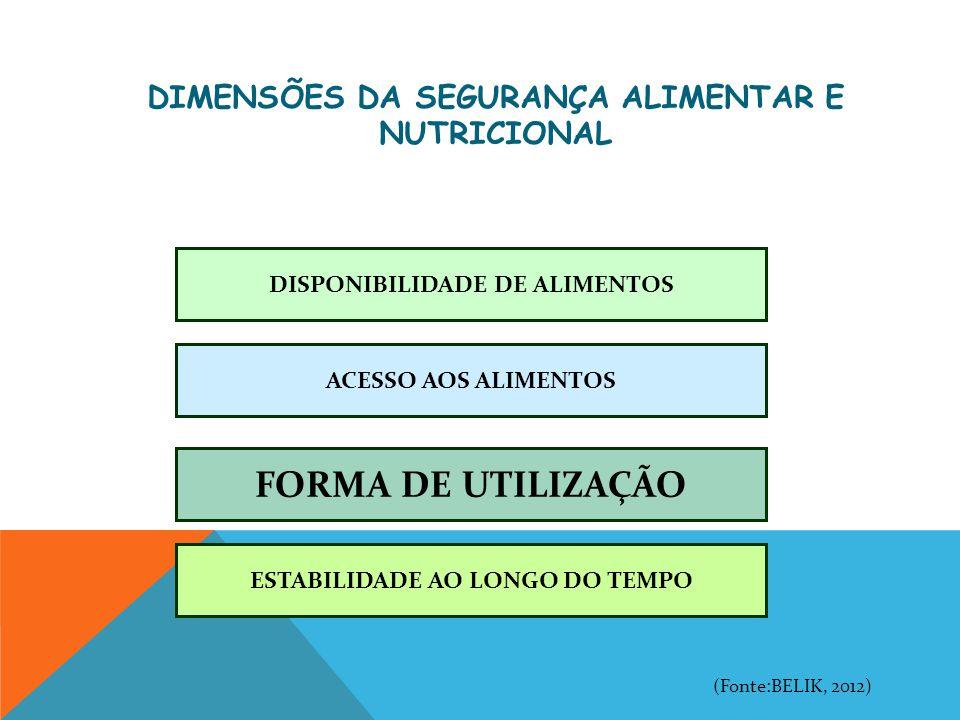 DISPONIBILIDADE DE ALIMENTOS ACESSO AOS ALIMENTOS FORMA DE UTILIZAÇÃO ESTABILIDADE AO LONGO DO TEMPO (Fonte:BELIK, 2012) DIMENSÕES DA SEGURANÇA ALIMEN