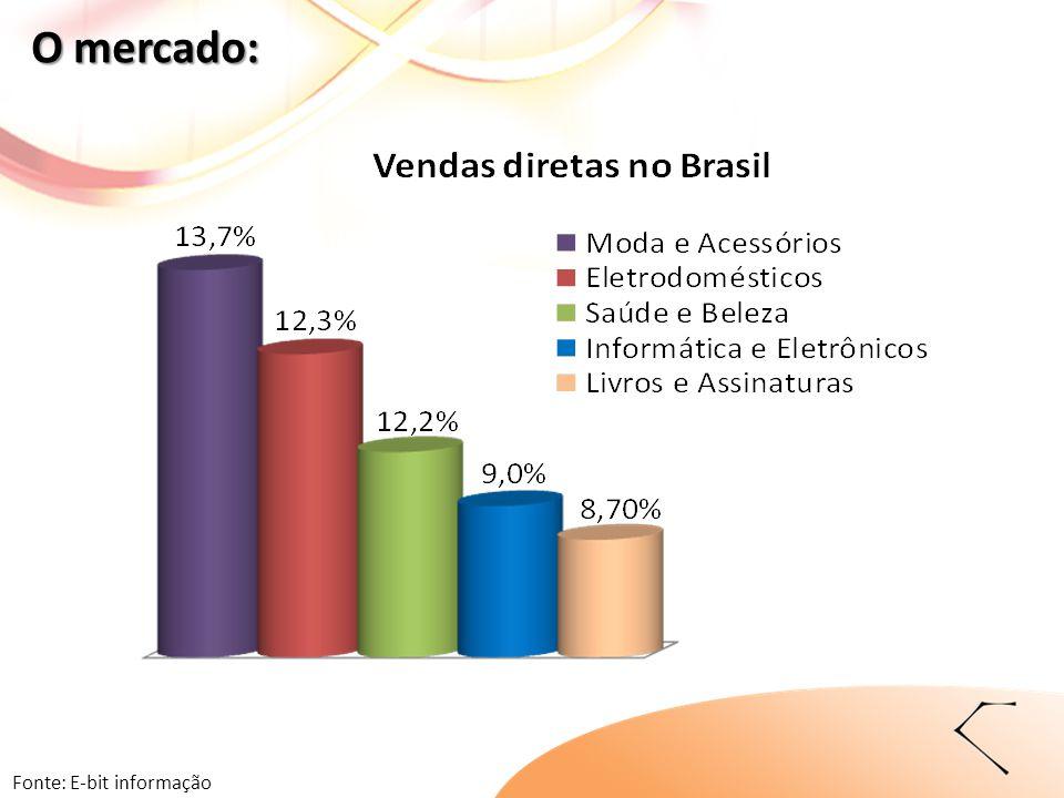Fonte: E-bit informação O mercado: